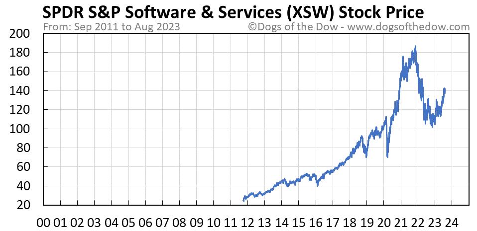XSW stock price chart