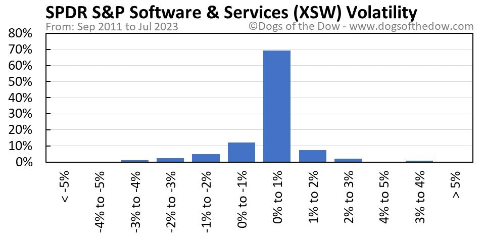 XSW volatility chart