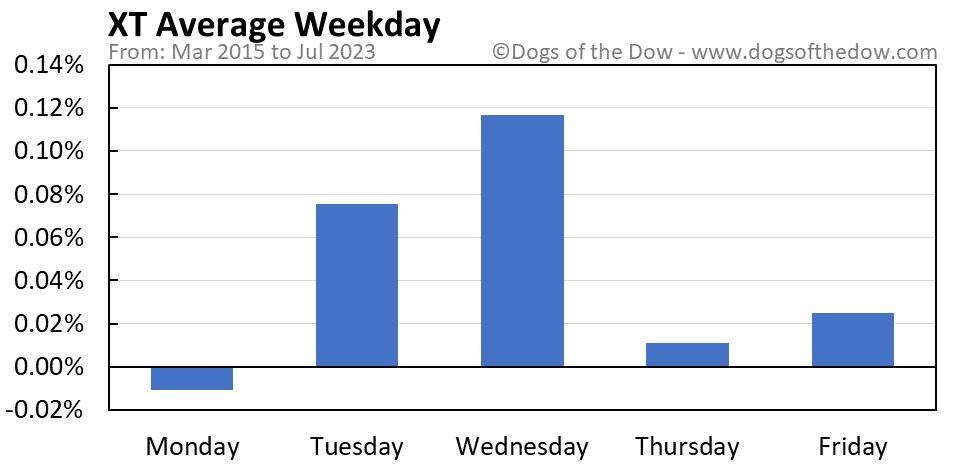 XT average weekday chart