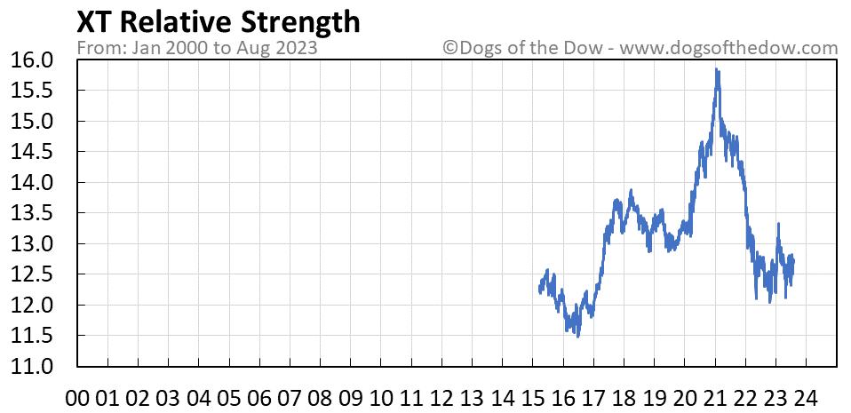 XT relative strength chart