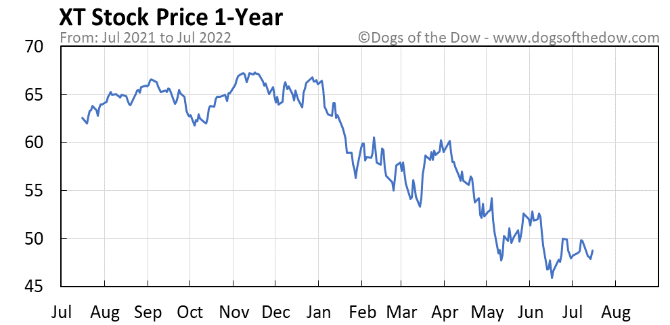 XT 1-year stock price chart