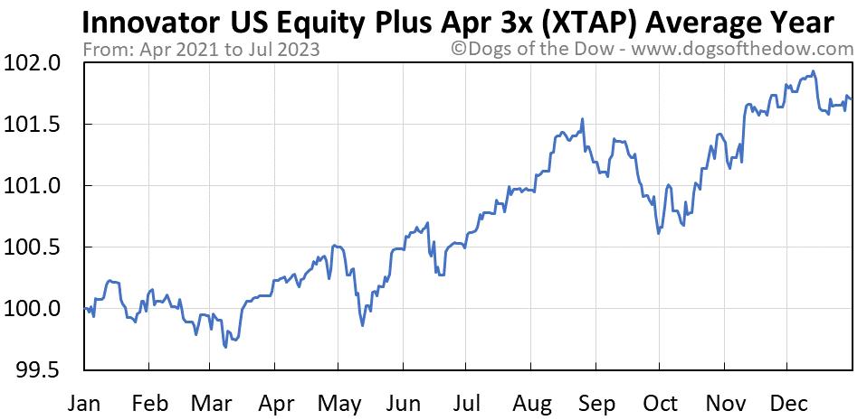 XTAP average year chart