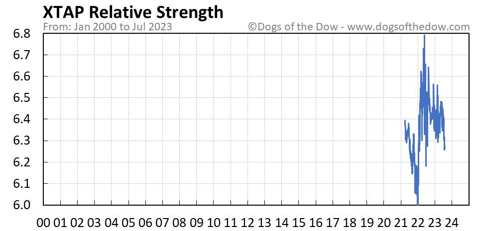 XTAP relative strength chart