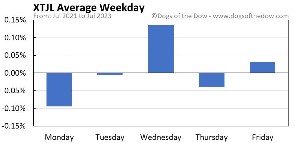 XTJL average weekday chart
