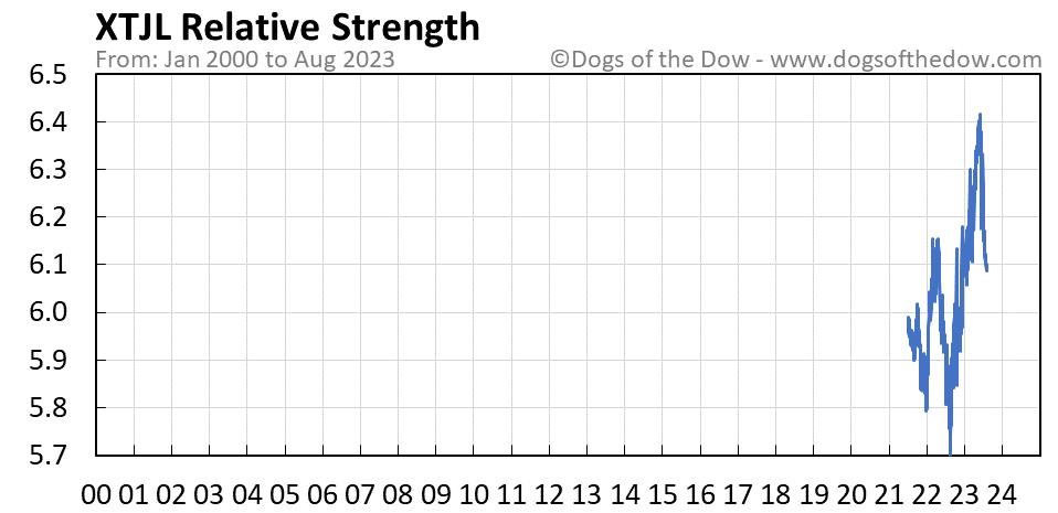 XTJL relative strength chart