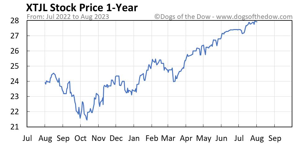 XTJL 1-year stock price chart