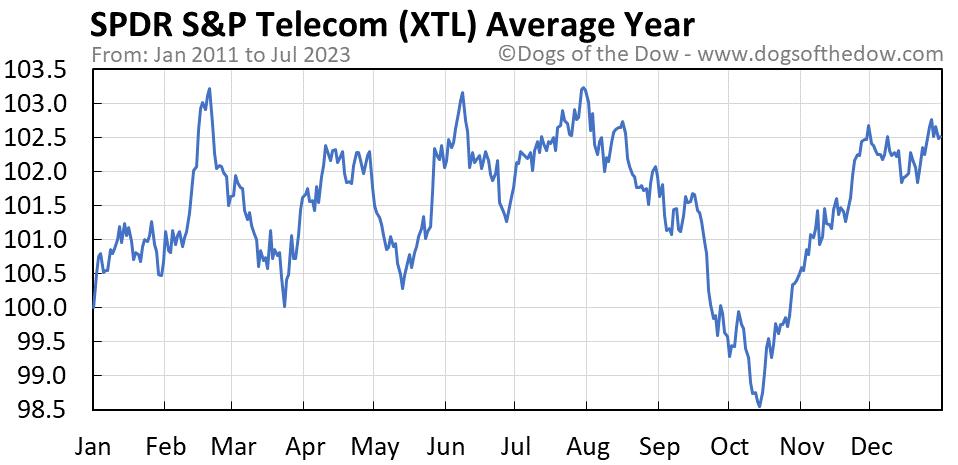 XTL average year chart
