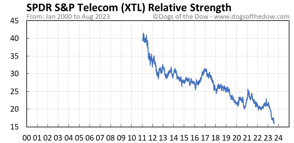 XTL relative strength chart