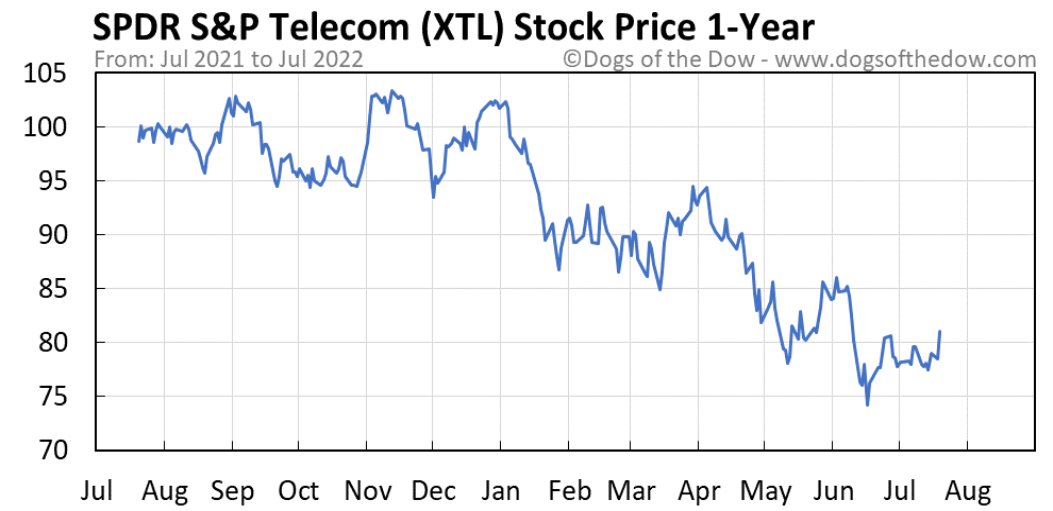 XTL 1-year stock price chart