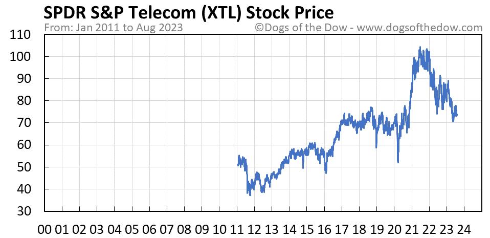 XTL stock price chart
