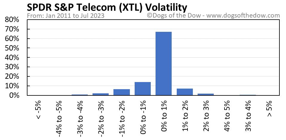 XTL volatility chart