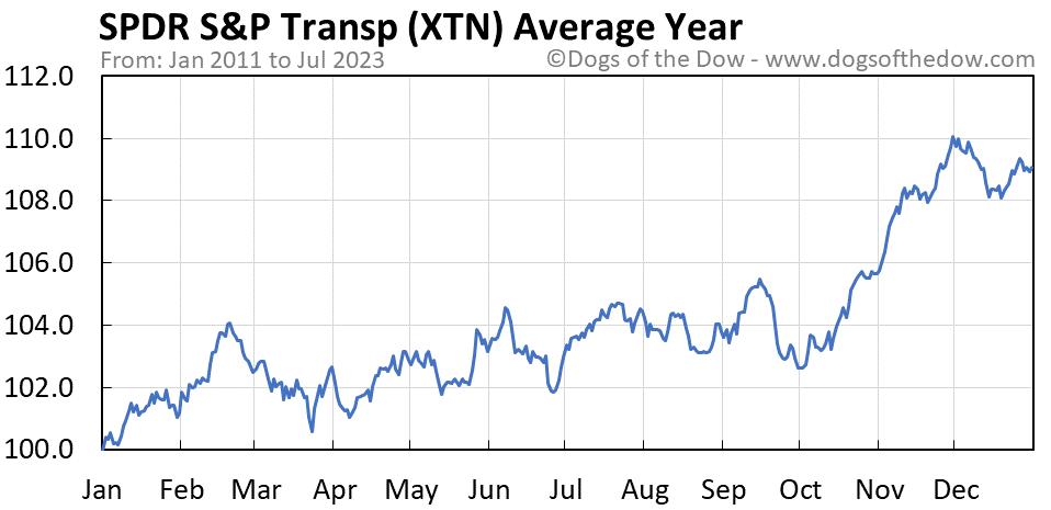 XTN average year chart