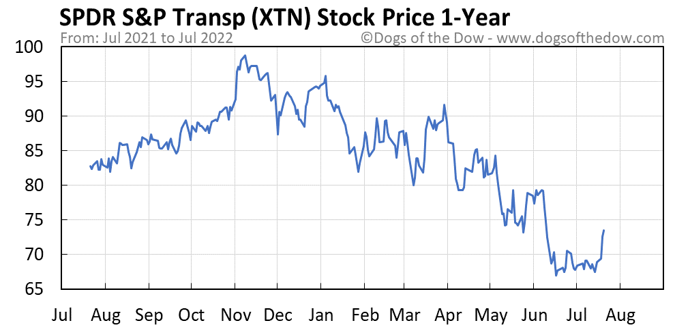 XTN 1-year stock price chart