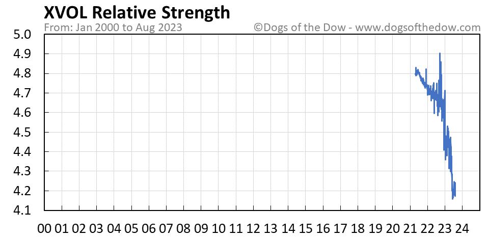 XVOL relative strength chart