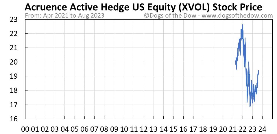 XVOL stock price chart