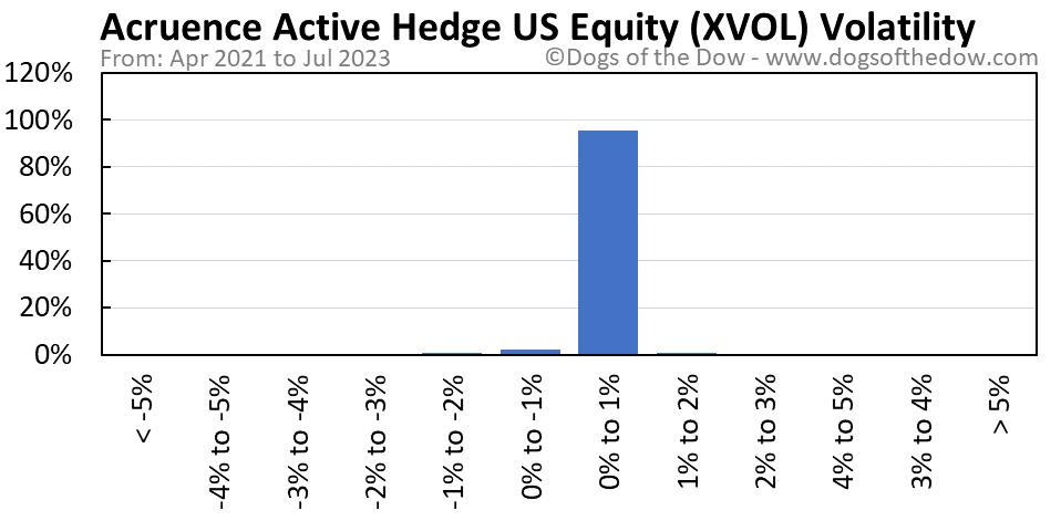 XVOL volatility chart