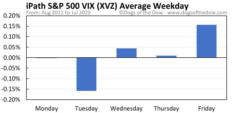 XVZ average weekday chart