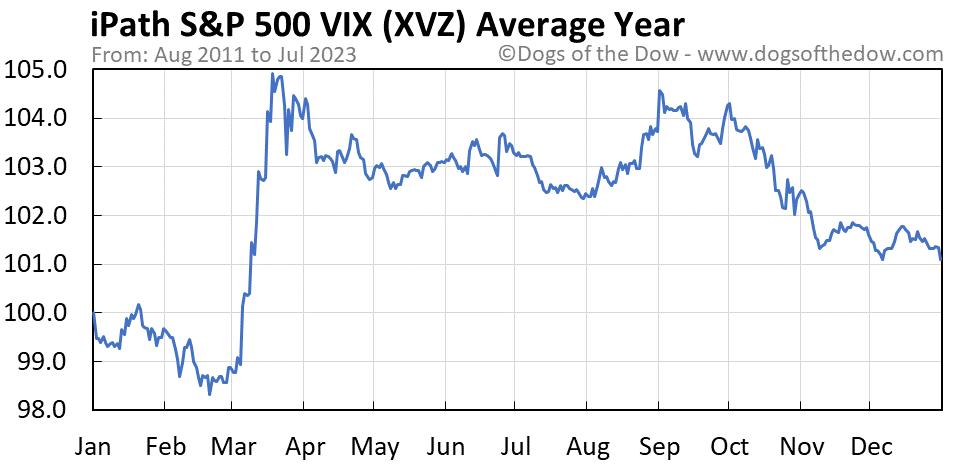 XVZ average year chart
