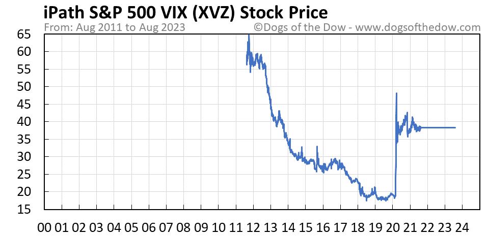 XVZ stock price chart