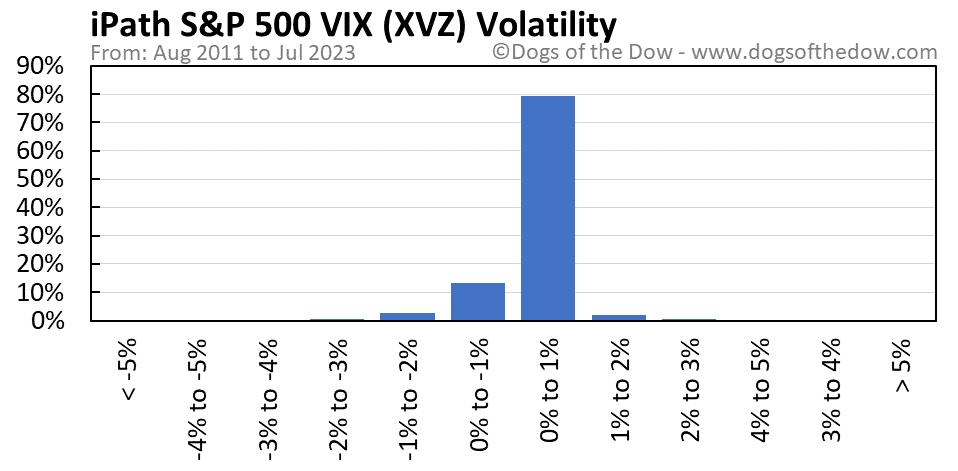 XVZ volatility chart
