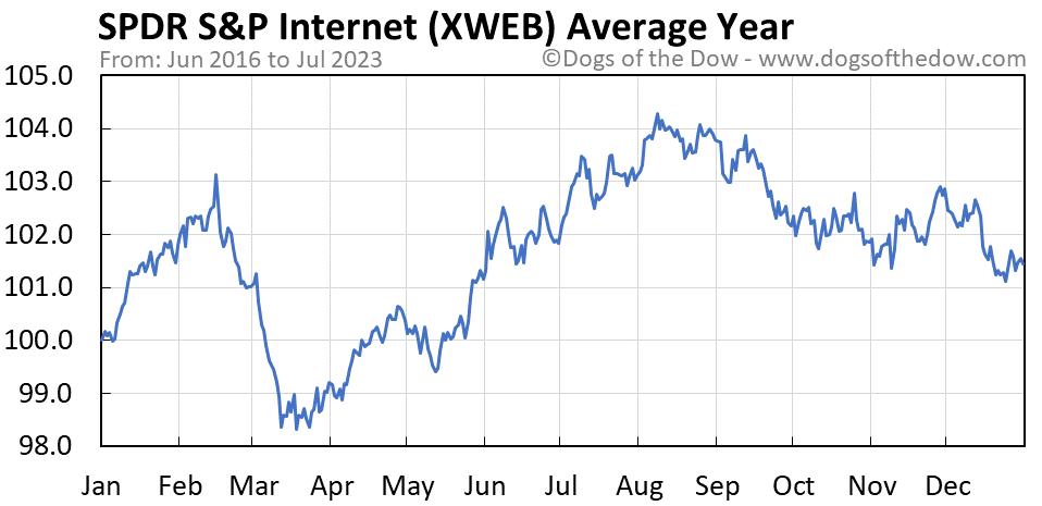 XWEB average year chart