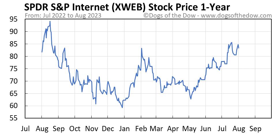 XWEB 1-year stock price chart