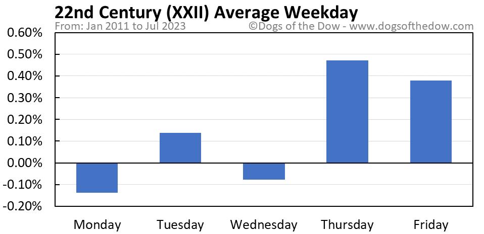 XXII average weekday chart