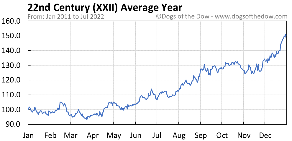 XXII average year chart