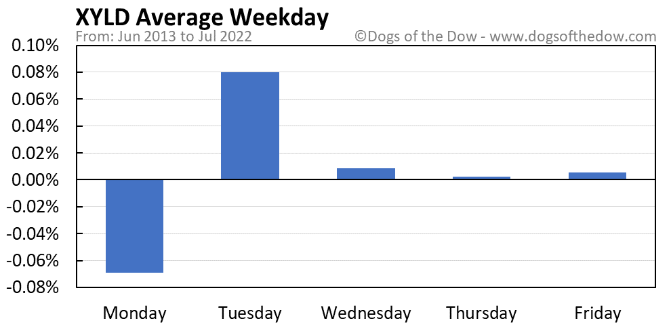 XYLD average weekday chart