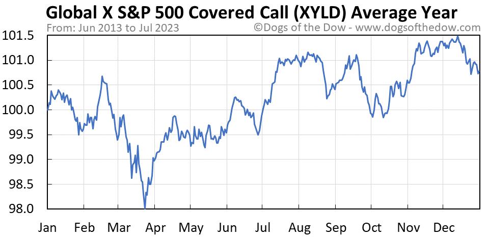 XYLD average year chart
