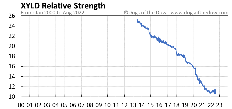 XYLD relative strength chart