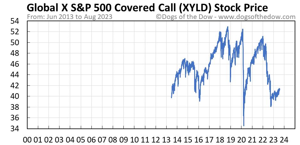 XYLD stock price chart