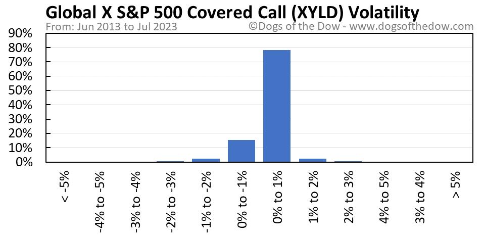 XYLD volatility chart