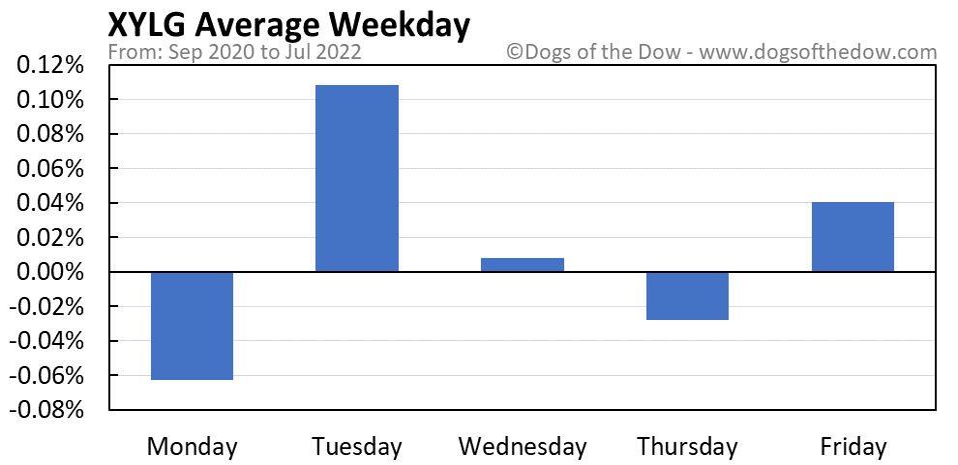 XYLG average weekday chart