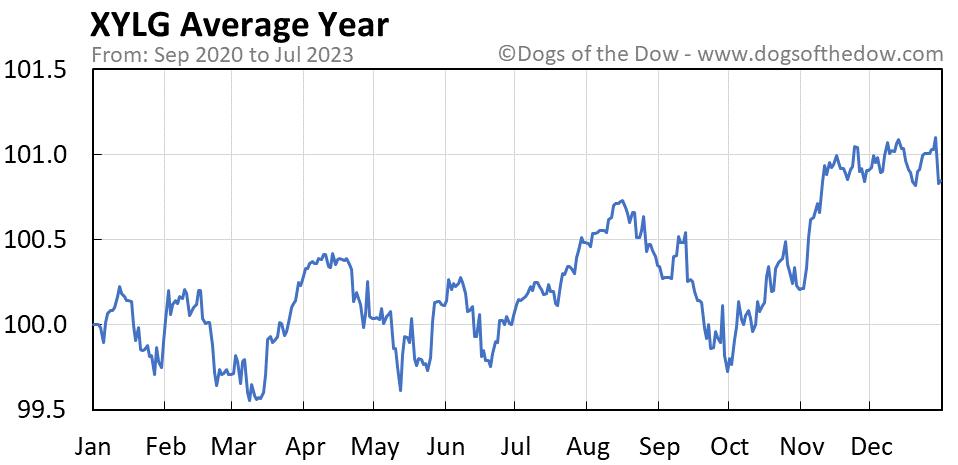 XYLG average year chart
