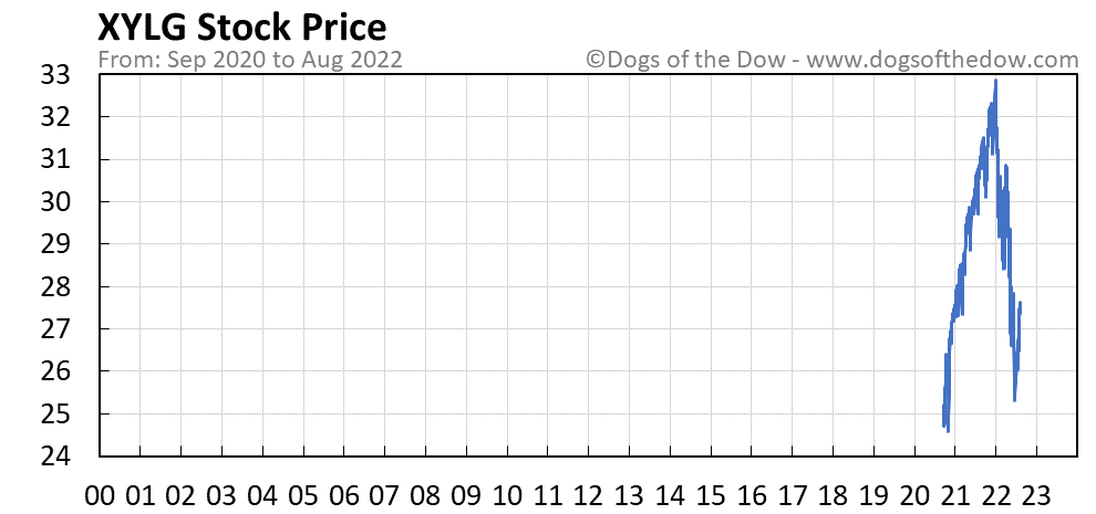 XYLG stock price chart