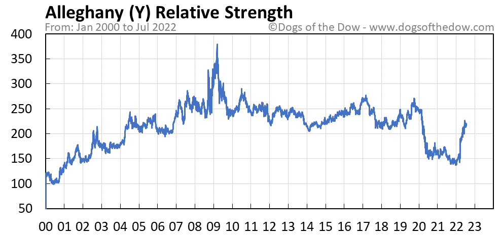 Y relative strength chart