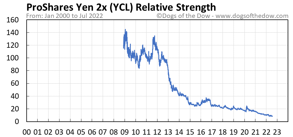 YCL relative strength chart