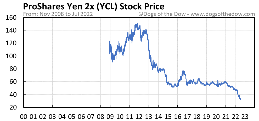 YCL stock price chart