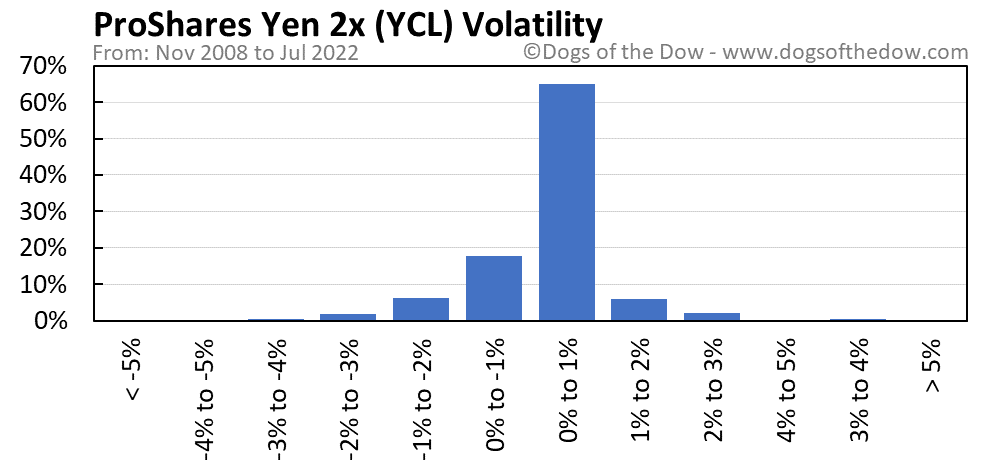 YCL volatility chart