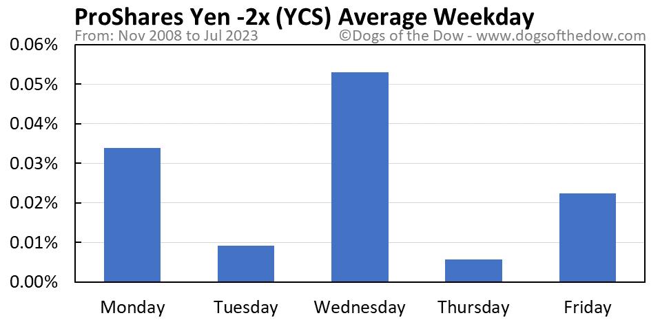 YCS average weekday chart
