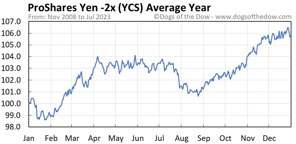 YCS average year chart