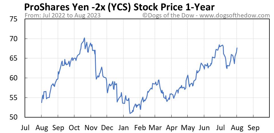 YCS 1-year stock price chart