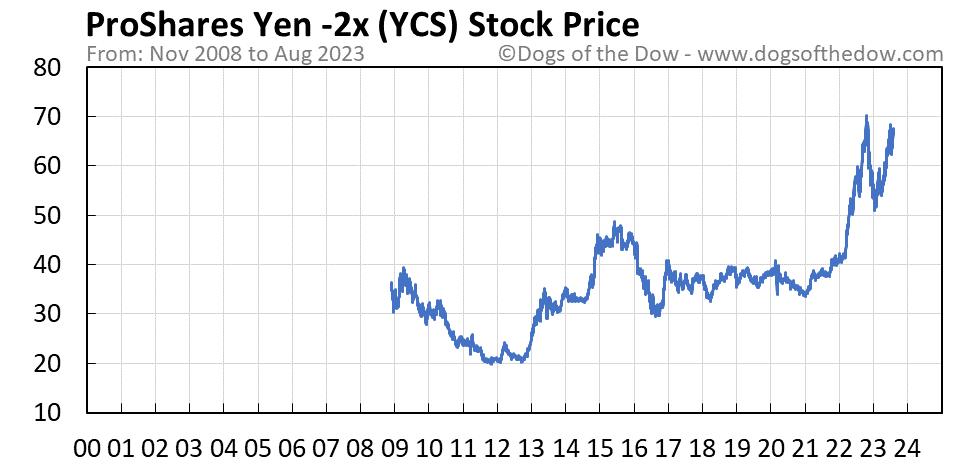 YCS stock price chart