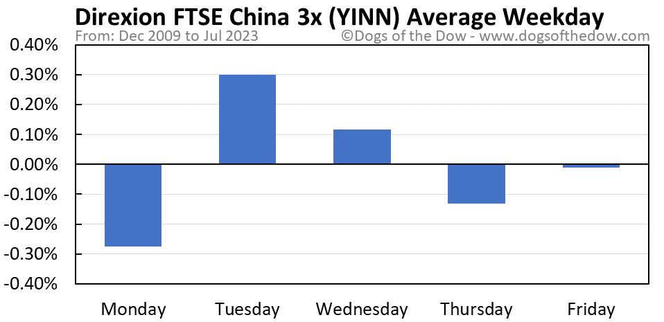 YINN average weekday chart