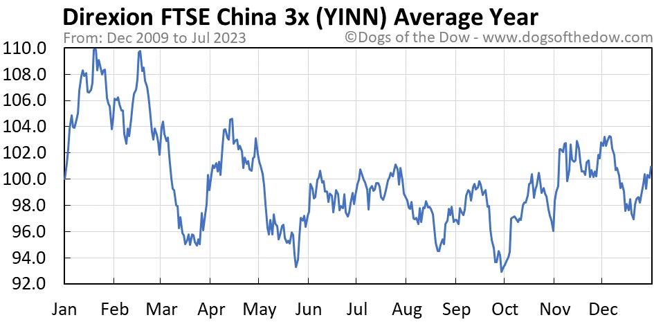 YINN average year chart