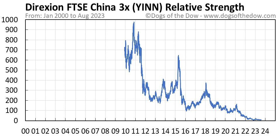 YINN relative strength chart