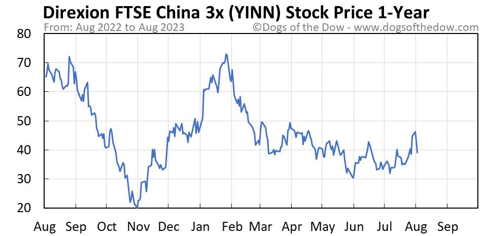 YINN 1-year stock price chart