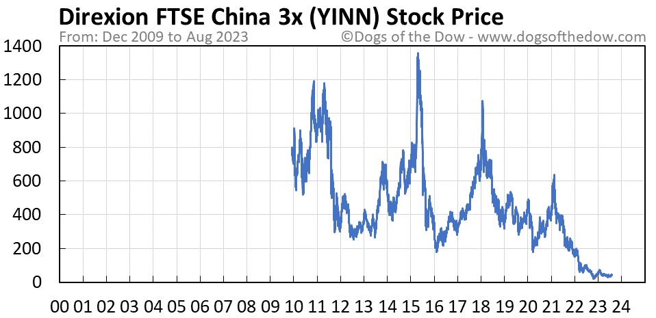 YINN stock price chart