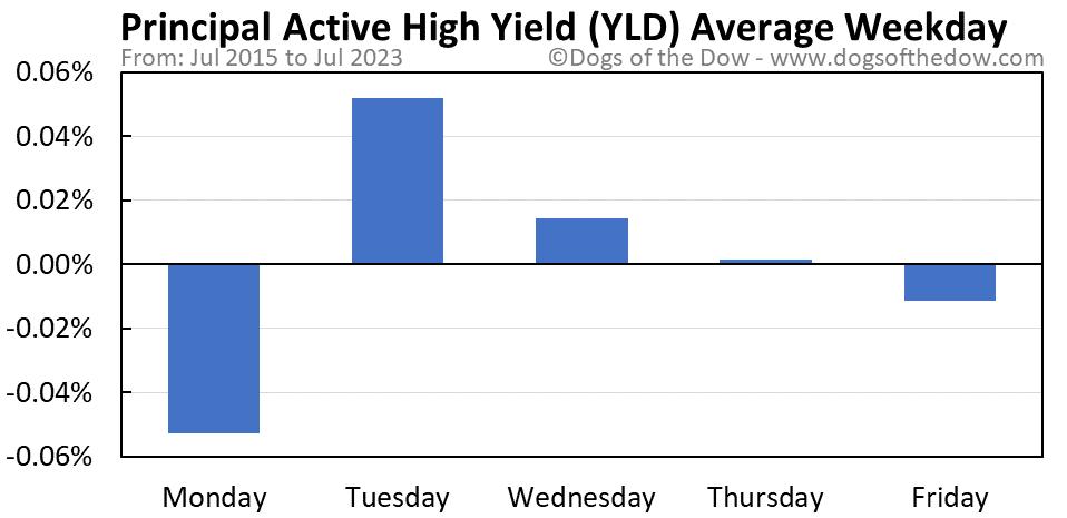 YLD average weekday chart